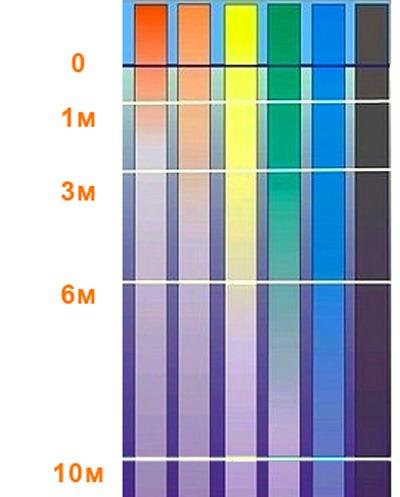 Видимость цветов на разных глубинах