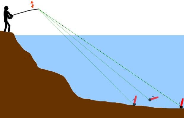 Ступенчатая проводка с берега